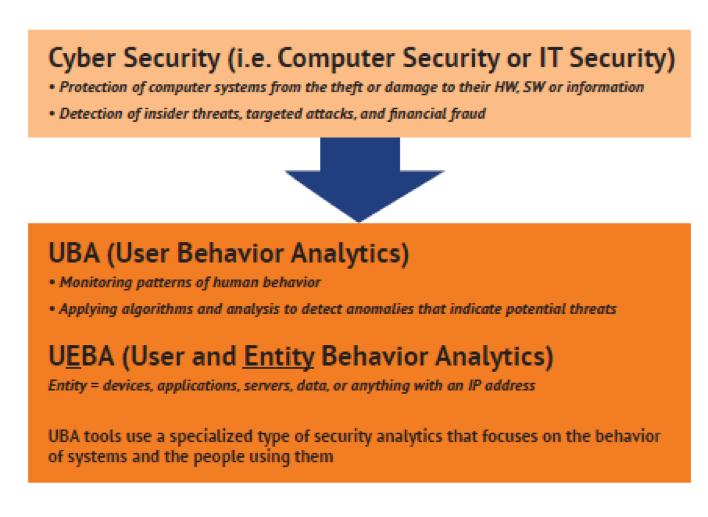 Ueba User And Entity Behavior Analytics Northforge