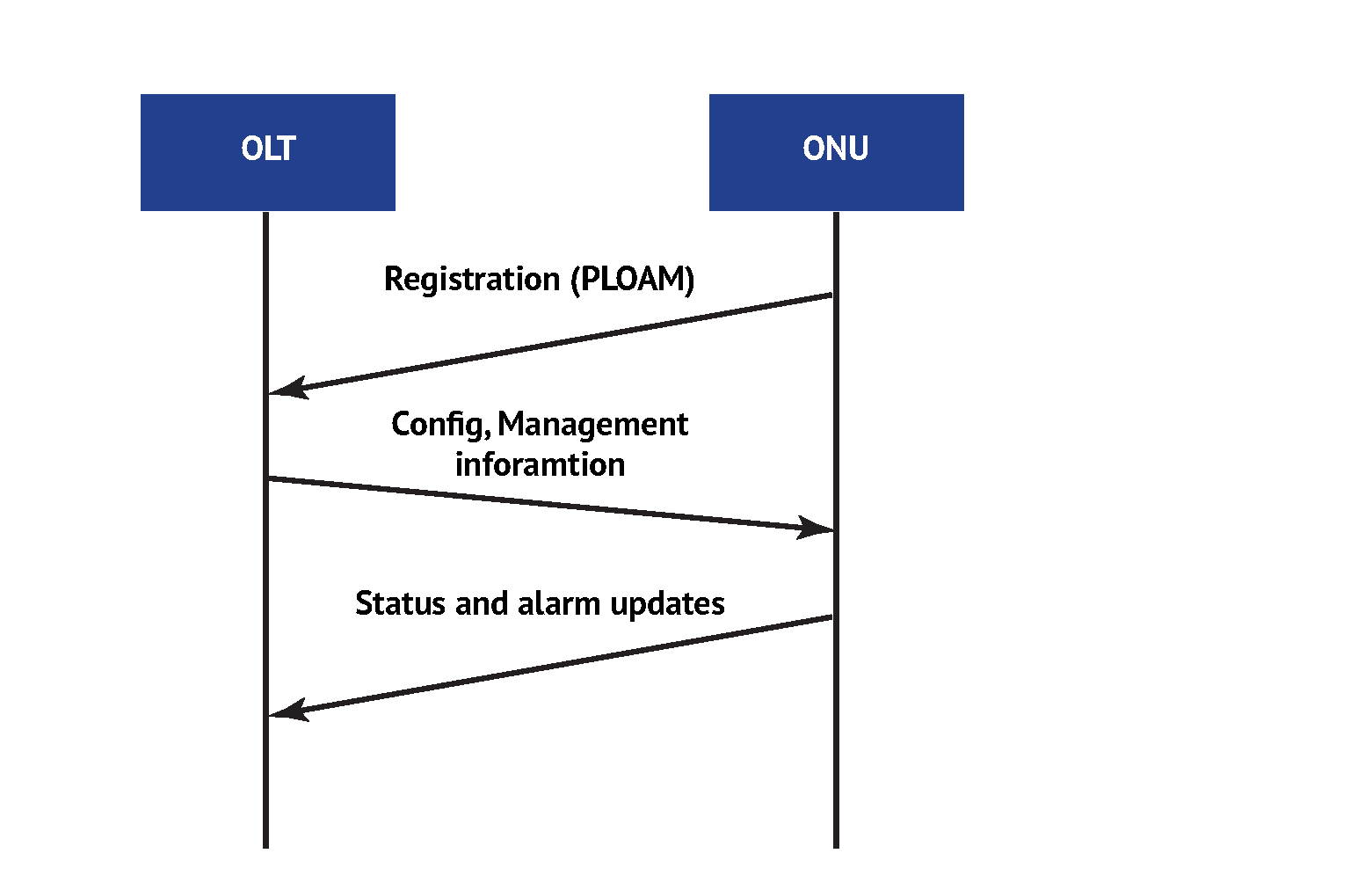 Insight Into GPON OMCI (ONU management and control interface