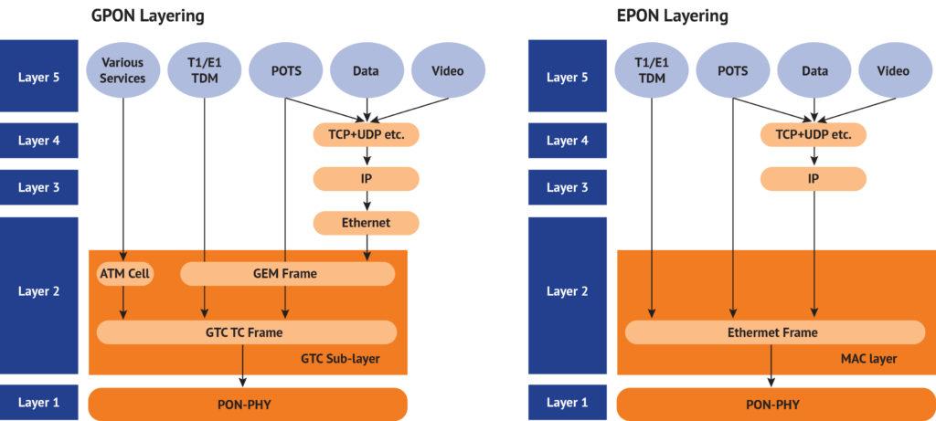 Fiber to the Premises | GPON & EPON Differences | Northforge